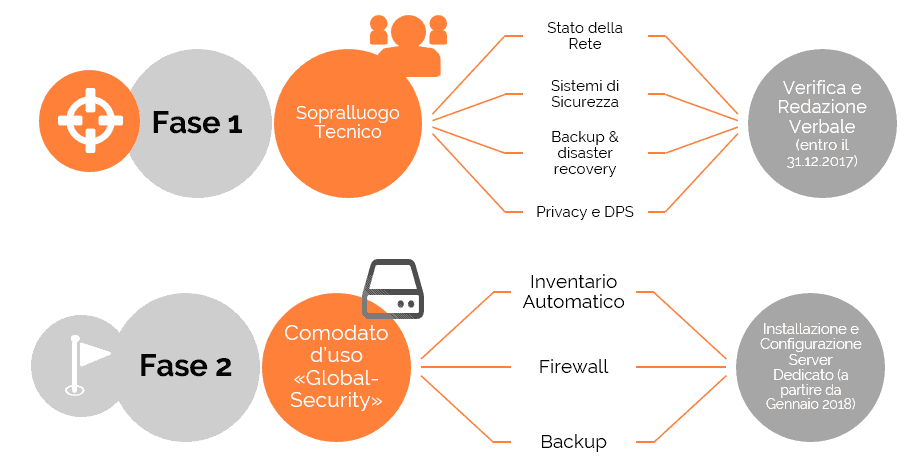 globalsystem security grafico